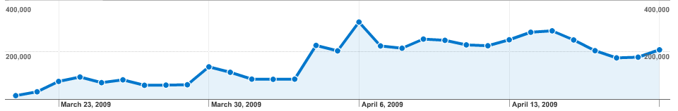 Visits - Month to April 20, 2009